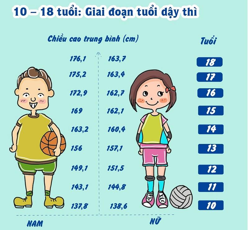 Công thức BMI dành cho trẻ nhỏ