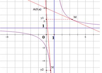 Các dạng của công thức phương trình tiếp tuyến