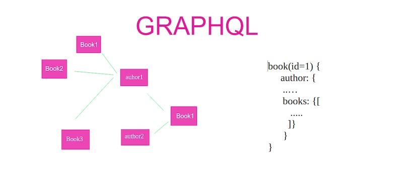 Graphql là gì
