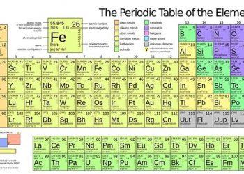 Bảng tuần hoàn các nguyên tố hóa học đầy đủ và chi tiết nhất