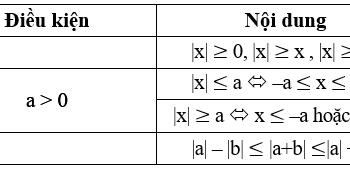 Giải bất đẳng thức một bước – Phương pháp & Ví dụ