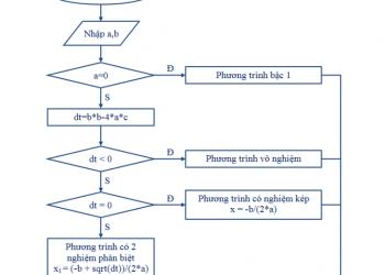 Những cách giải phương trình khối hay nhất cho học sinh