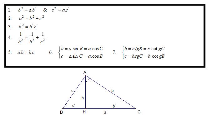 Làm thế nào để thừa số một tam thức vuông hoàn hảo?