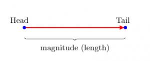 Biểu diễn hình học và toán học của vectơ