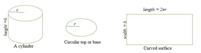 diện tích bề mặt của một hình trụ
