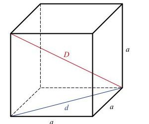 Tính diện tích bề mặt của hình khối – Giải thích & ví dụ dễ nhất hiện nay