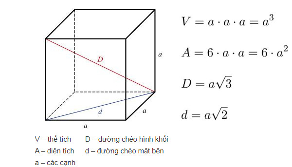 Diện tích bề mặt của một khối lập phương