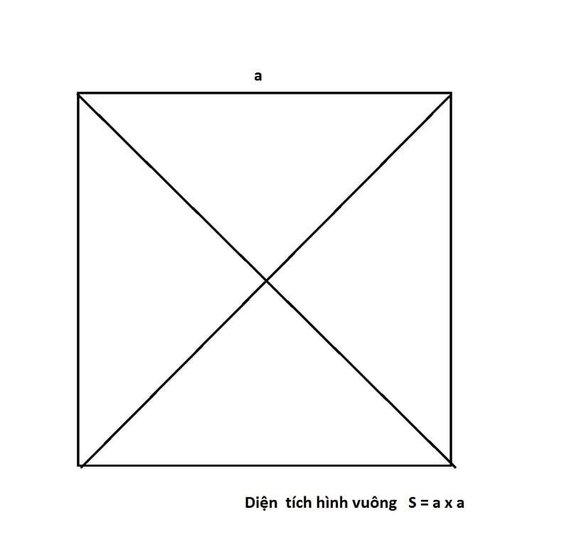 Diện tích của một Công thức Hình vuông