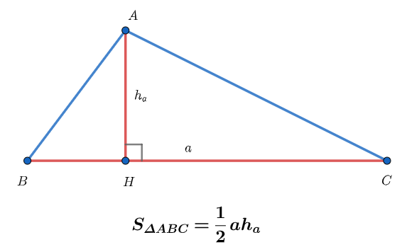 Diện tích tam giác vô hướng