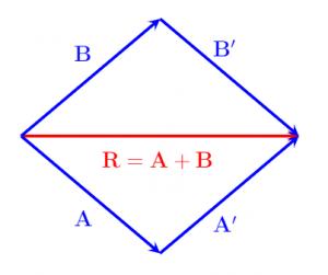 Đường chéo của hình bình hành khi đó bằng tổng của hai vectơ