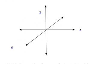 Hệ tọa độ 3-D