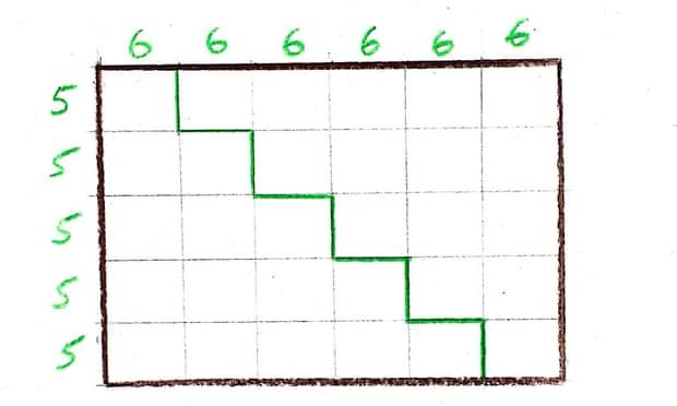 Hình vuông hoàn hảo là gì?