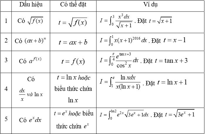 Đơn giản hóa các cấp độ bằng cách hợp lý hóa mẫu số