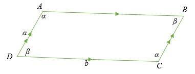 Diện tích của một công thức hình bình hành