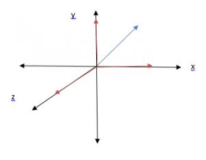 Vectơ 3D và những ví dụ cụ thể nhất