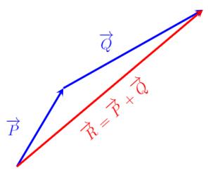 Phép cộng vectơ sử dụng quy tắc từ đầu đến đuôi