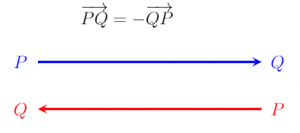 Phủ định của một vectơ là gì?