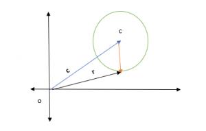 Phương trình vectơ của một đường tròn