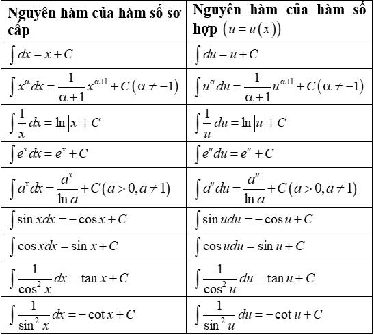 Làm thế nào để giải quyết số mũ phân số?