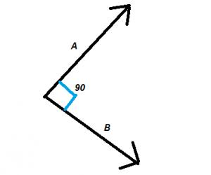 Cách thực hiện Vectơ trực giao chuẩn không cần chỉnh
