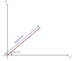 Hình học Vectơ – Giải thích & Ví dụ dễ hiểu nhất