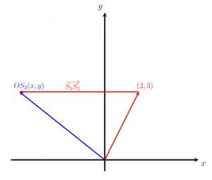 vector vị trí