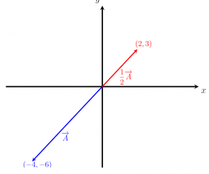 Phép nhân theo phương pháp vô hướng-Phép toán và các ví dụ