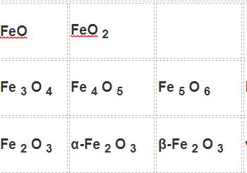 Công thức oxit sắt là gì ? Cùng tìm hiểu về nó.