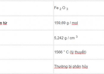 Công thức oxit sắt (III) là gì ? Cùng tìm hiểu về nó.