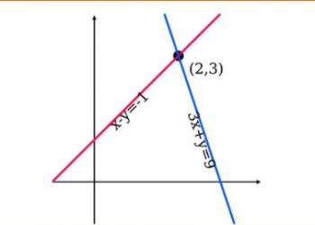 Hình thành các phương trình vi phân là gì? Xem xong 5 phút hiểu luôn.