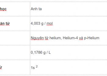 Công thức khí Heli là gì ? Cùng tìm hiểu về nó.