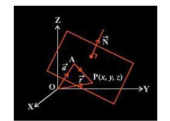 Phương trình của một mặt phẳng là gì? Xem xong hiểu luôn.