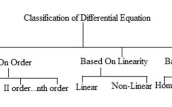 Phương trình vi phân và các dạng của nó. xem xong hiểu chưa đầy 5 phút.