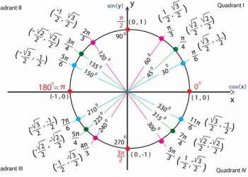 Bảng lượng giác từ 0 đến 360 chuẩn nhất