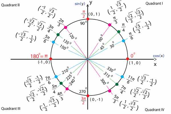 Bảng lượng giác từ 0 đến 360