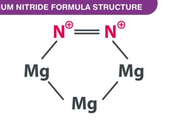 Công thức Magnesium Nitride là gì ? Cùng tìm hiểu về nó.