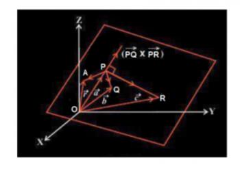 Phương trình của một mặt phẳng: 3 điểm không thẳng hàng là gì? xem xong hiểu luôn.