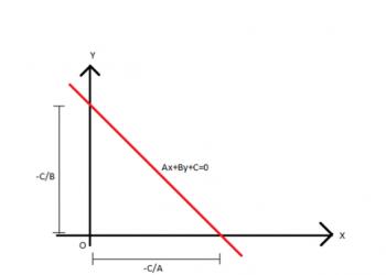 Phương trình của một đường là gì? Xem xong hiểu luôn.