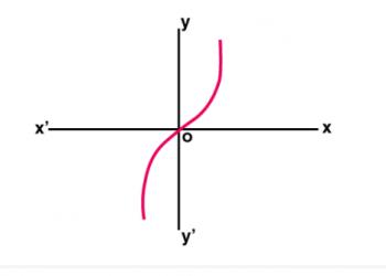 Hàm Hyperbolic là gì? Xem xong 5 phút hiểu luôn.
