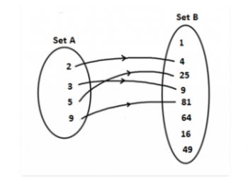 Hàm & Mối quan hệ – Hàm Thực & Đại số của các hàm là gì? Xem xong hiểu luôn.