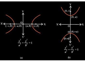 Hyperbola là gì? Xem xong 5 phút hiểu luôn