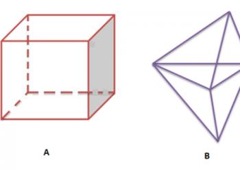 Cạnh và Dọc: Hình dạng 3D là gì? Xem xong hiểu luôn.