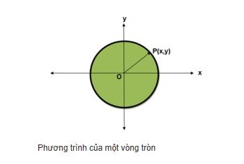 Phương trình của một vòng tròn là gì? Xem xong hiểu luôn.