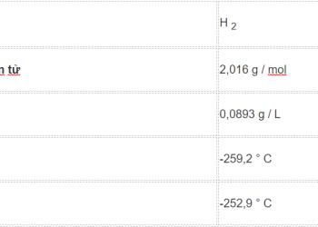 Công thức khí hydro là gì ? Cùng tìm hiểu về nó.