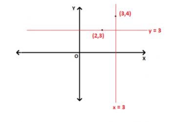 Các dạng khác nhau của phương trình đường thẳng là gì? Xem xong hiểu luôn.