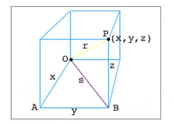 Phương trình của Sphere là gì? Xem xong hiểu luôn.