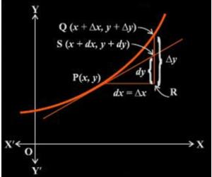 Phép tính vi phân và phép tính gần đúng