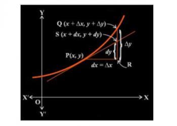 Phép tính vi phân và phép tính gần đúng là gì? Xem xong hiểu luôn.