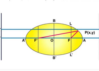 Foci của một hình elip là gì? Xem xong hiểu luôn.