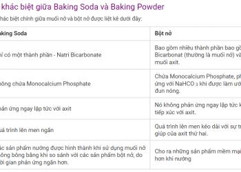 Sự khác biệt giữa Baking Soda và Baking Powder xem qua 5 phút hiểu luôn